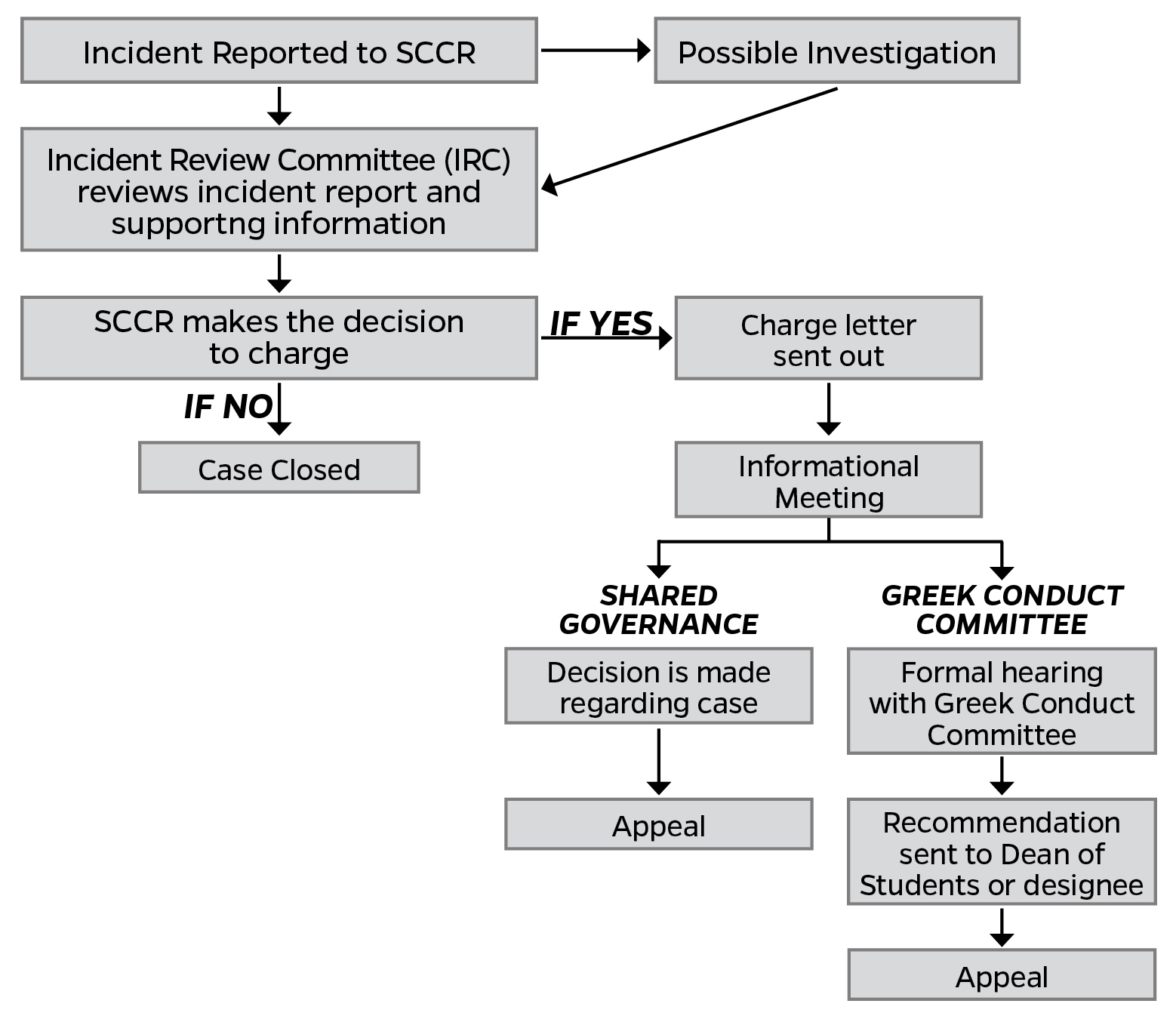 This is an image depicting the conduct process for social Greek letter student organizations, as explained in Student Conduct Code and Student Honor Code. In summary, once an incident is reported to the Student Conduct and Conflict Resolution (SCCR), it will go to the Incident Review Committee (IRC) for review of the incident report and the supporting information. The incident may need possible investigation before going to the IRC. After the IRC reviews, SCCR will make the decision to charge. If they decide not to charge, the case is closed. If they decide to charge, a charge letter will be issued out. Then an informational meeting will be scheduled. From the informational meeting, the proceedings will either follow shared governance or go to the Greek Conduct Committee. Through shared governance, a decision will be made regarding the case. Decisions can be appealed. Through the Greek Conduct Committee, a formal hearing will be scheduled. After the hearing, a recommendation will be sent to the Dean of Students or designee for a decision. Decisions can be appealed.