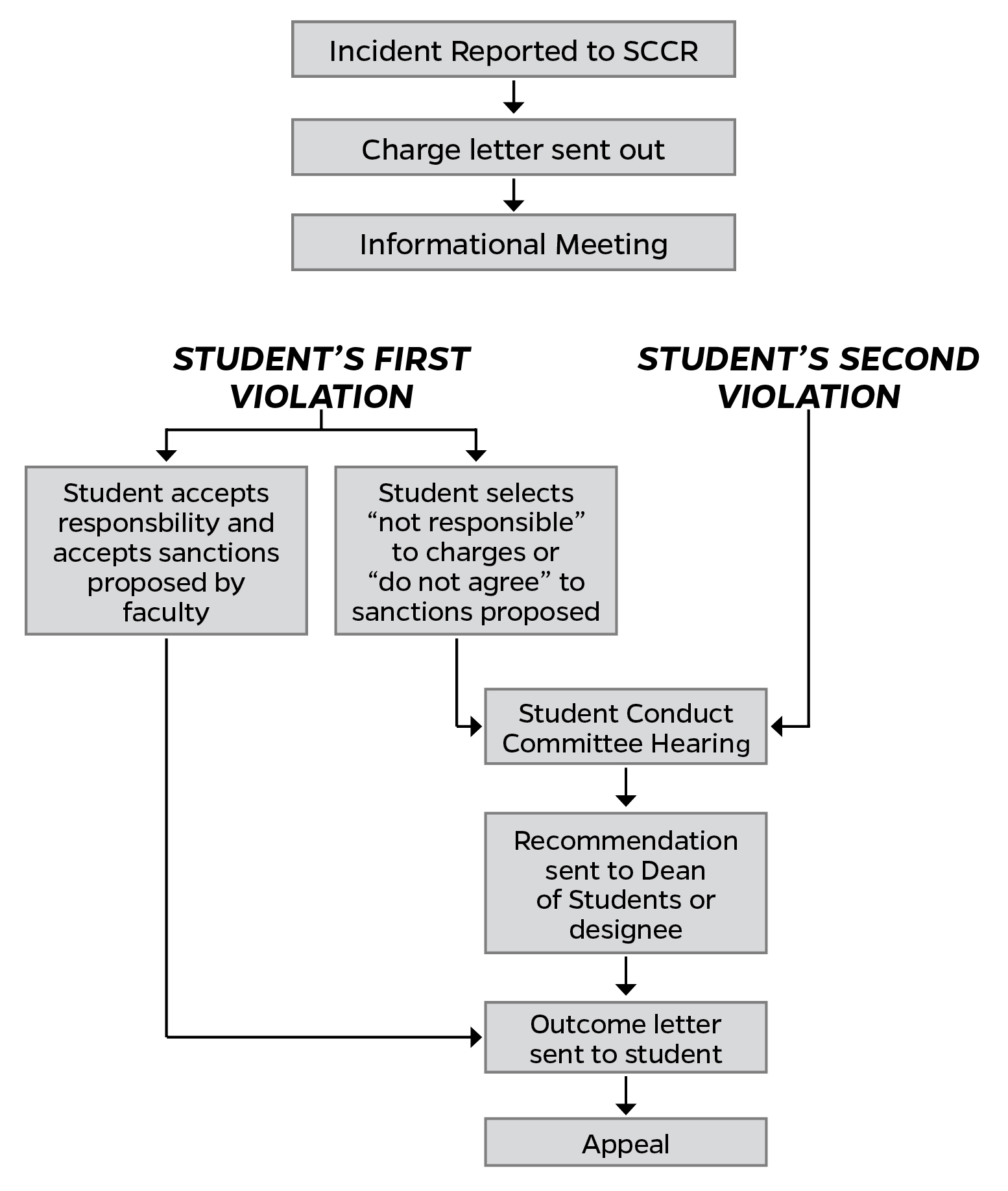 """This is an image depicting the Student Honor Code process, as explained in the Student Conduct Code and Student Honor Code. In summary, once an incident is reported to Student Conduct and Conflict Resolution (SCCR), a charge letter will be issued out and an information meeting will be scheduled. If this is the student's first violation, the student can either accept or deny responsibility. If the student accepts responsibility and the sanctions proposed by faculty, an outcome letter is sent to the student. The student can then fulfill the sanctions or appeal the decision. If the student selects """"not responsible"""" to the charges or """"do not agree"""" to the sanctions proposed, a Student Conduct Committee hearing will be scheduled. After the hearing, a recommendation will be sent to the Dean of Students or designee for a decision. An outcome letter will be sent to the student. The student can then fulfill the sanctions or appeal the decision. If this is the student's second violation, a Student Conduct Committee hearing will be scheduled. After the hearing, a recommendation will be sent to the Dean of Students or designee for a decision. An outcome letter will be sent to the student. The student can then fulfill the sanctions or appeal the decision."""