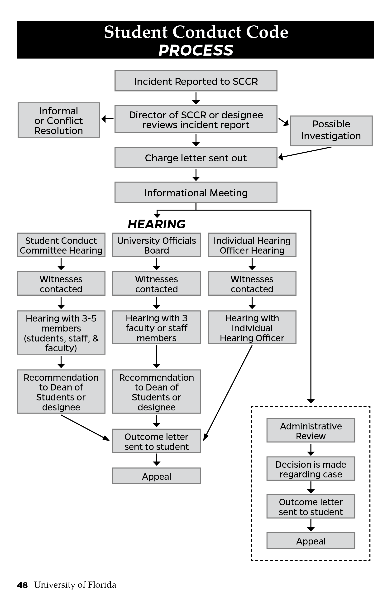 This is an image depicting the Student Conduct Code process, as explained in the Student Conduct Code and Student Honor Code. In summary, once an incident is reported to Student Conduct and Conflict Resolution (SCCR), the director of SCCR or a designee will review the incident report. Next a charge letter will be issued out and an information meeting will be scheduled. The incident may need possible investigation before a charge letter is sent out. From the informational meeting, a decision will be made whether to follow an informal or formal conduct code process. In the informal process, there is an administrative review of the case, a decision is made regarding the case and an outcome letter is sent to the student.  Decisions can be appealed. In the formal process, a Student Conduct Committee, a University Officials Board or the individual hearing office will hear the case. If the Student Conduct Committee hears the case, witnesses will be contacted. The hearing has 3 to 5 members (including students, staff and faculty). After the hearing, a recommendation will be sent to the Dean of Students or designee for a decision. An outcome letter will be sent to the student. The student can then fulfill the sanctions or appeal the decision. If the University Officials Board hears the case, witnesses will be contacted. The hearing has 3 staff and faculty members. After the hearing, a recommendation will be sent to the Dean of Students or designee for a decision. An outcome letter will be sent to the student. The student can then fulfill the sanctions or appeal the decision. Finally, if an individual hearing office hears the case, witnesses will be contacted. The hearing is with an individual hearing officer. An outcome letter will be sent to the student. The student can then fulfill the sanctions or appeal the decision.